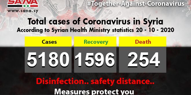 Health Ministry: 46 new Coronavirus cases registered,31 patients recover,3 others pass away