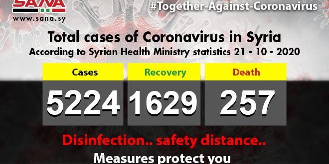 Health Ministry: 44 new Coronavirus cases registered,33 patients recover,3 others pass away