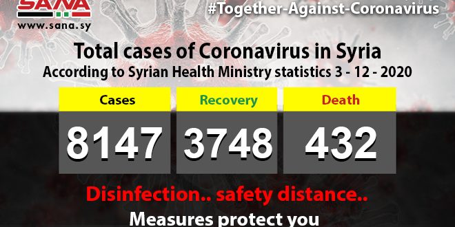Health Ministry: 88 new Coronavirus cases registered, 59 patients recover, 6 pass away